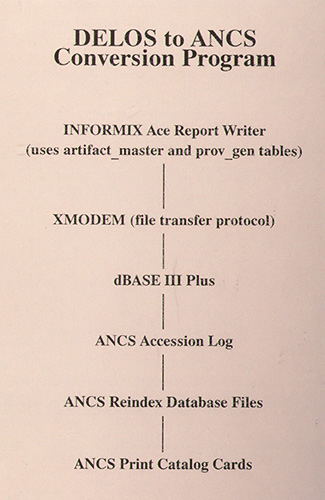 Schema for the DELOS to ANCS conversion program.