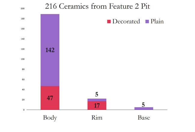 There were 216 ceramics analyzed from the pit, 30% of which were decorated rim or body sherds.