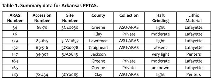 Table 1. Summary data for Arkansas PFTAS.