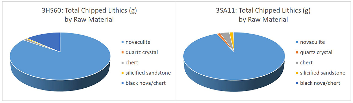 Novaculite was the main raw material used for making chipped stone tools at both sites. Other raw materials included chert, silicified sandstone, quartz crystal, and a black opaque novaculite or chert.