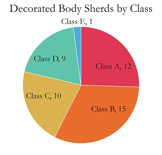 Decorated Body Sherds by Class and Decorated Rim Sherds by Class: Incising was the most common decoration type for both body and rim sherds.