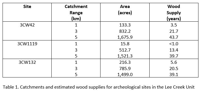 Table 1. Catchments and estimated wood supplies for rarcheological sites in the Lee Creek Unit.