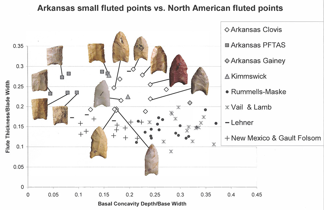 Figure 4. Metric comparison of fluted points in the Arkansas Paleoindian Database.