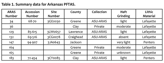 Table 1. Summary data for Arkansas PFTAS.