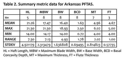 Table 2. Summary metric data for Arkansas PFKAS.